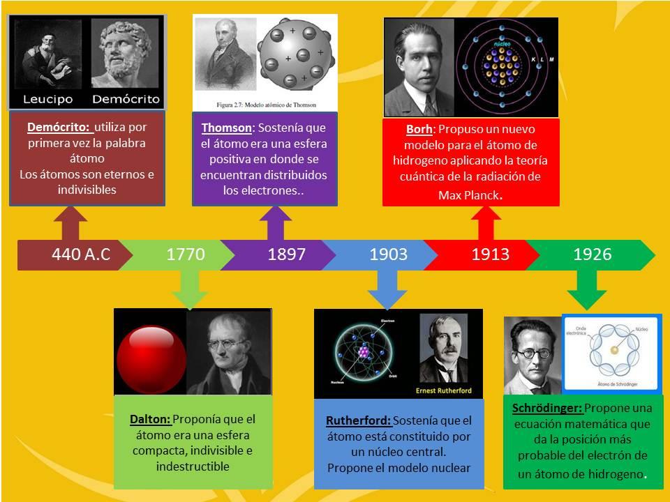 Los Modelos Atómicos Grado Decimo Linea De Tiempo