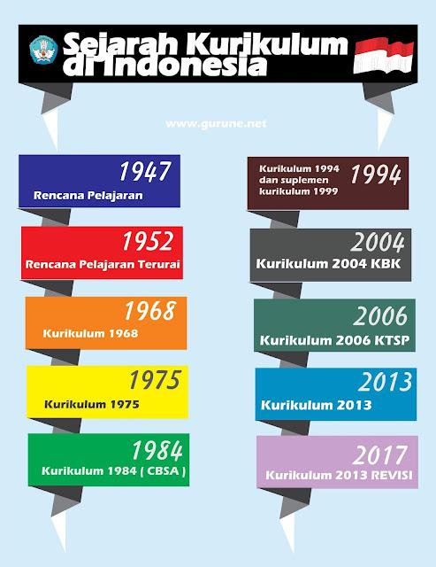 Sejarah Perubahan Kurikulum di Indonesia