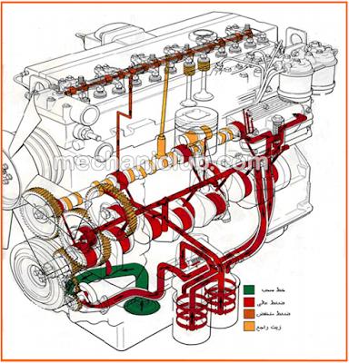 كتاب نظام التزييت في الشاحنات والمعدات الثقيلة PDF