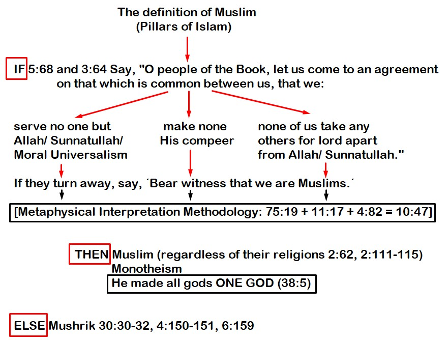 Pillars of Islam