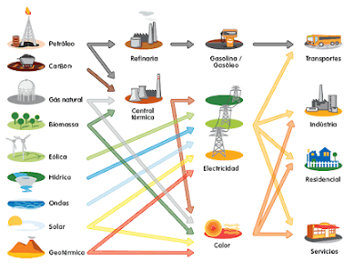 Elementos naturales fuentes energía