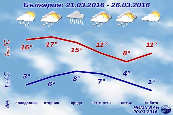 Седмична Прогноза за времето от 21 март 2016 до 26 март 2016