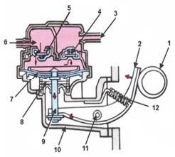 أجزاء مضخة الوقود الميكانيكية