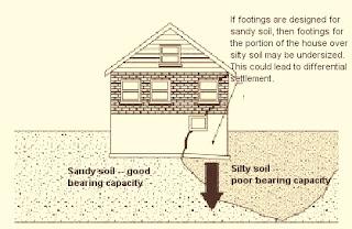 تربة ذات خصائص مكونات مختلفة في الاتجاه الأفقي (انضغاطية مختلفة في التربة تحت أجزاء مختلفة من أساسات الهيكل).
