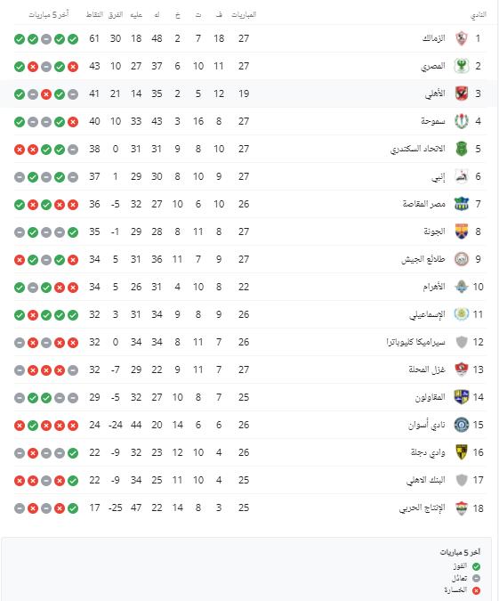 الترتيب-العام-للدوري-المصري-قبل-مباراة-الأهلي-مع-بيراميدز