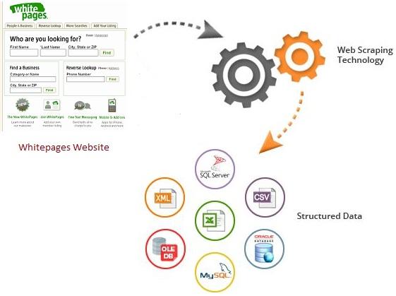 Indian Scraper - Website Data Scraping Services
