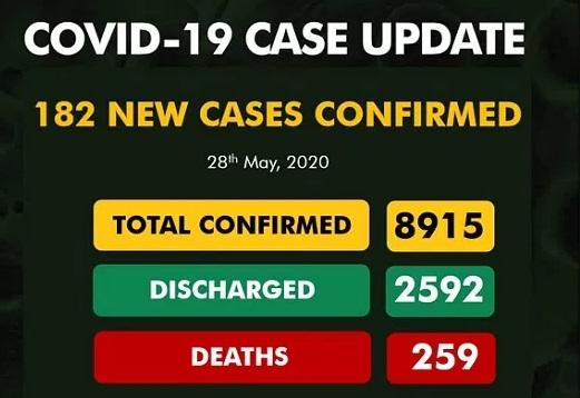 #Covid19:Nigeria records 182 new casesof COVID-19, total nears 9,000