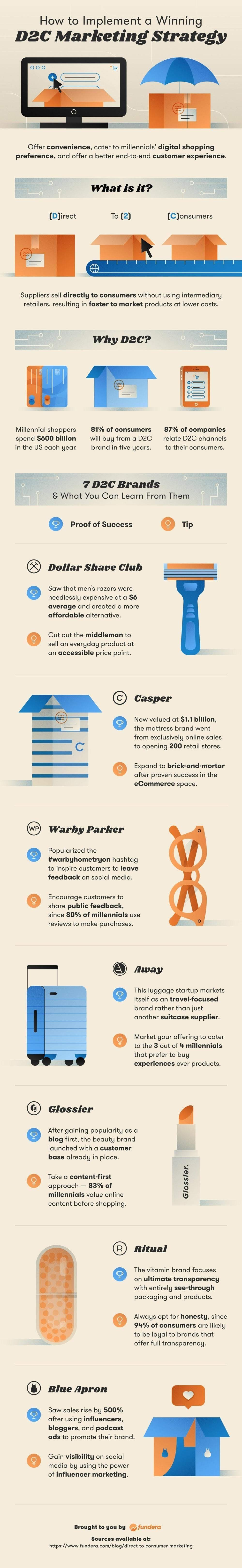 What Is D2C Marketing and Why Do Millennials Love It So Much? #infographic