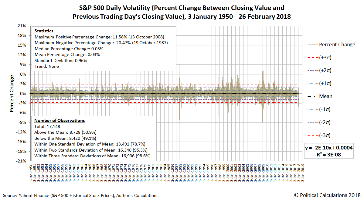 S&P 500 Daily Volatility (Percent Change Between Closing Value and Previous Day's Closing Value), 3 January 1950 - 26 February 2018