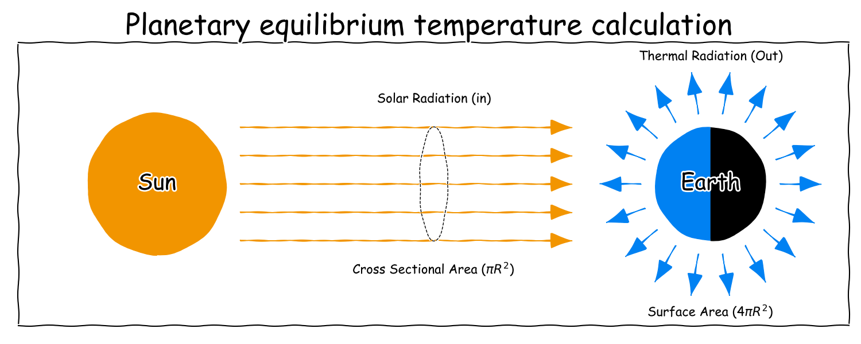 Energy balance model