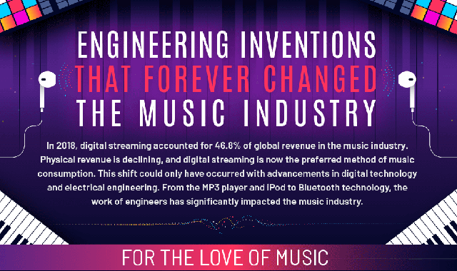 Engineering Inventions That Forever Changed the Music Industry #infographic