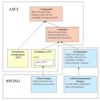 Components (Bileşenler), Containers (Konteynerler), JAVA, SWING, MVC