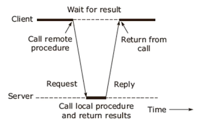 Remote procedure call in operating System