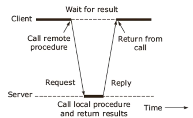 Remote procedure call (RPC) in operating System