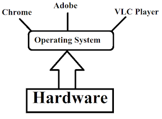 Operating System tutorial in Hindi