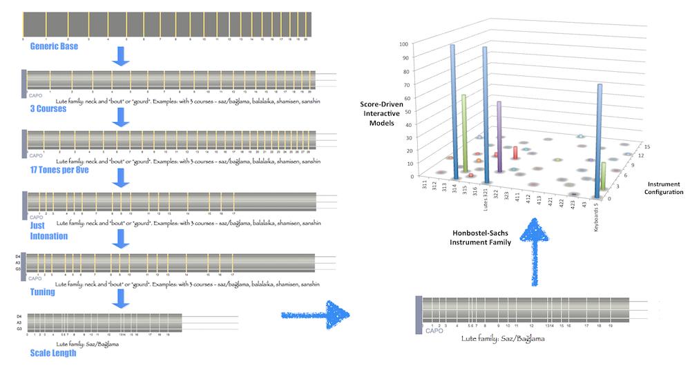 Closing Online Modelling Gaps: Step By Step To Hundreds Of Instrument Configurations (Other Instruments Analogously). #VisualFutureOfMusic #WorldMusicInstrumentsAndTheory