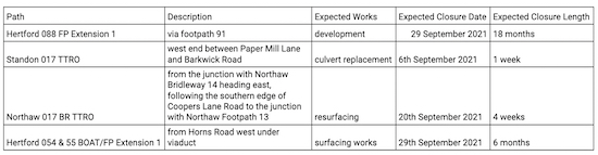 TTROs from Hertfordshire County Council - September 2021