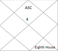 north Indian horoscope showing eighth house