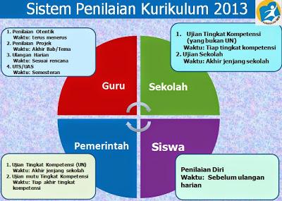 Sistem Penilaian Di Kurikulum 2013 Hasil Revisi Dipermudah Disederhanakan Pelajaran Bahasa