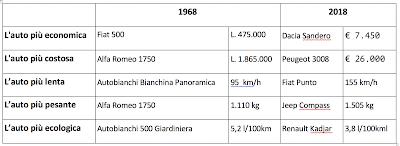 In cinquant'anni l'offerta di modelli è quintuplicata