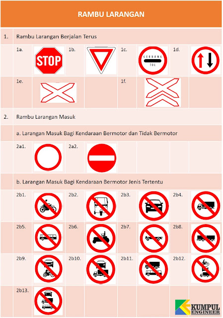 rambu larangan masuk, mobil penumpang dilarang masuk, sepeda motor dilarang masuk, mobil barang