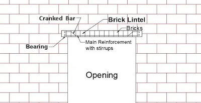 Reinforced Brick Lintel Beam