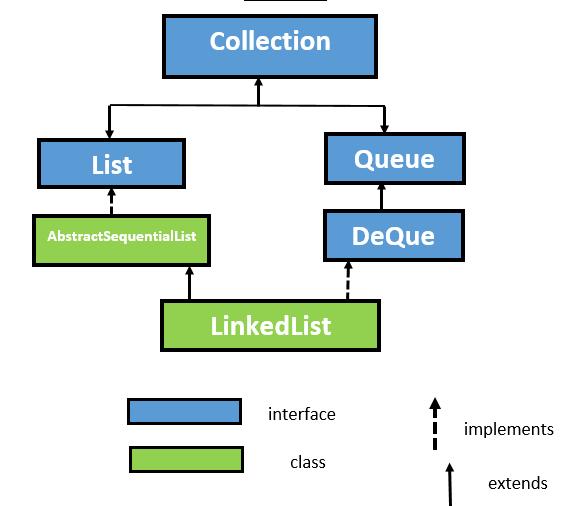 java linkedlist class