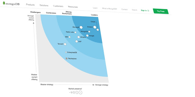 Forrester Research reports MongoDB as a leader in Database-As-A-Service