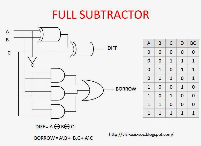 Mantra VLSI : full subtractor