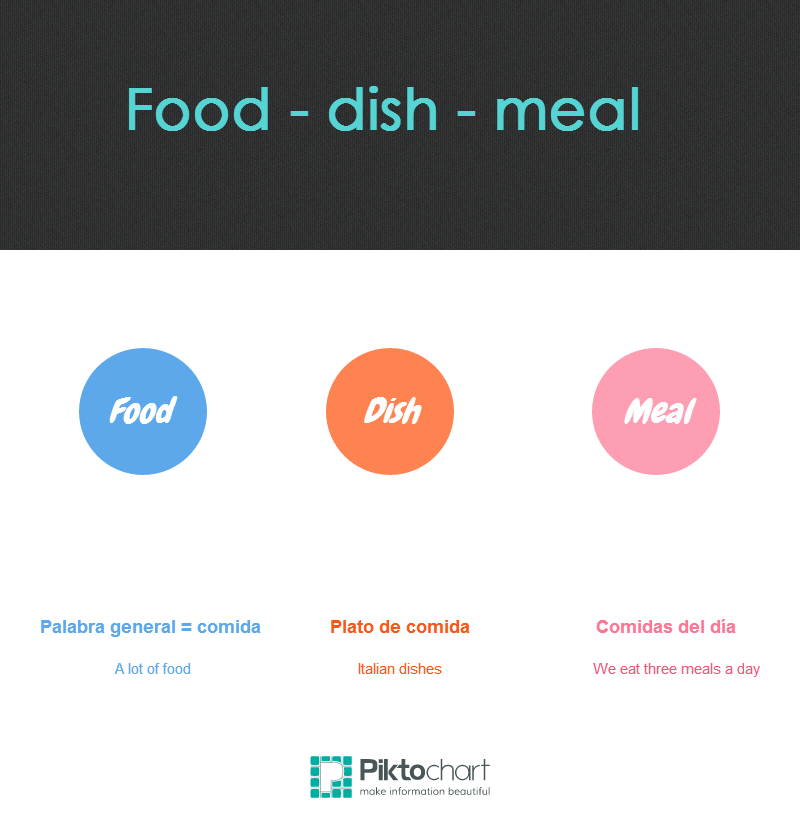 diferencias food dish and meal