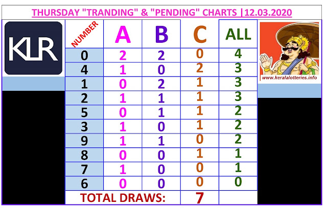 Kerala Lottery Result Winning Number Trending And Pending Chart of 7 days draws on  12.03.2020