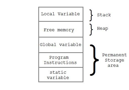 The Basics of C Programming