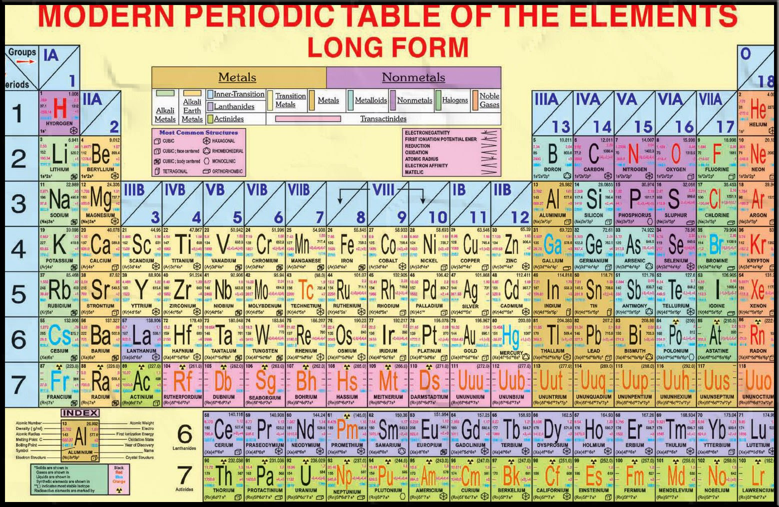 Modern periodic table photos periodic diagrams science student s helping world what is modern periodic table gamestrikefo Gallery