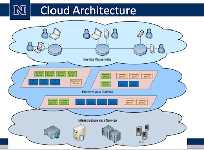 Cloud computing concepts and architecture