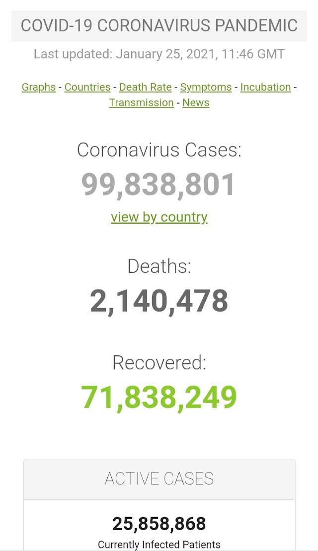 Kasus Covid-19 di Seluruh Dunia per 25 Januari 2021 ( 11:46GMT)
