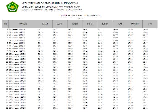 Jadwal Imsakiyah Ramadhan 1442 H Kabupaten Gunungkidul, Provinsi D.I. Yogyakarta