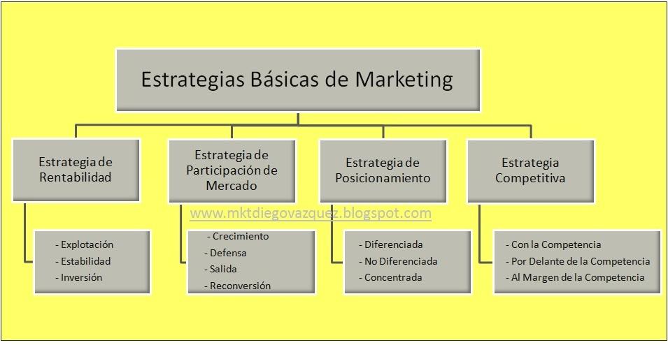 ESTRATEGIAS DE MERCADO PDF DOWNLOAD