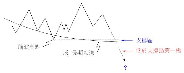 買進賣權操作:遇到前波低點或長期均線時