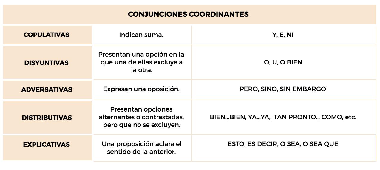 conjunciones