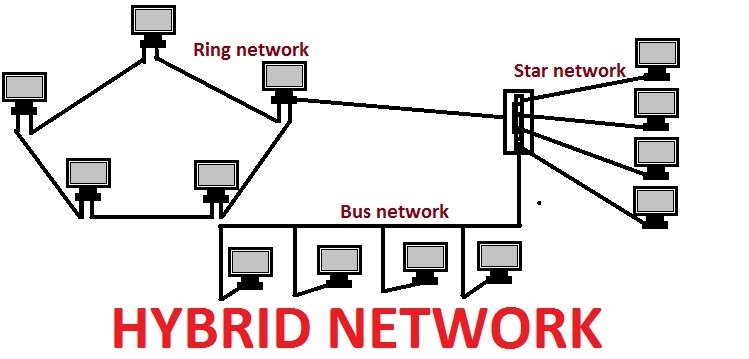 computer networking lessons   lesson    u last boy  hybrid network