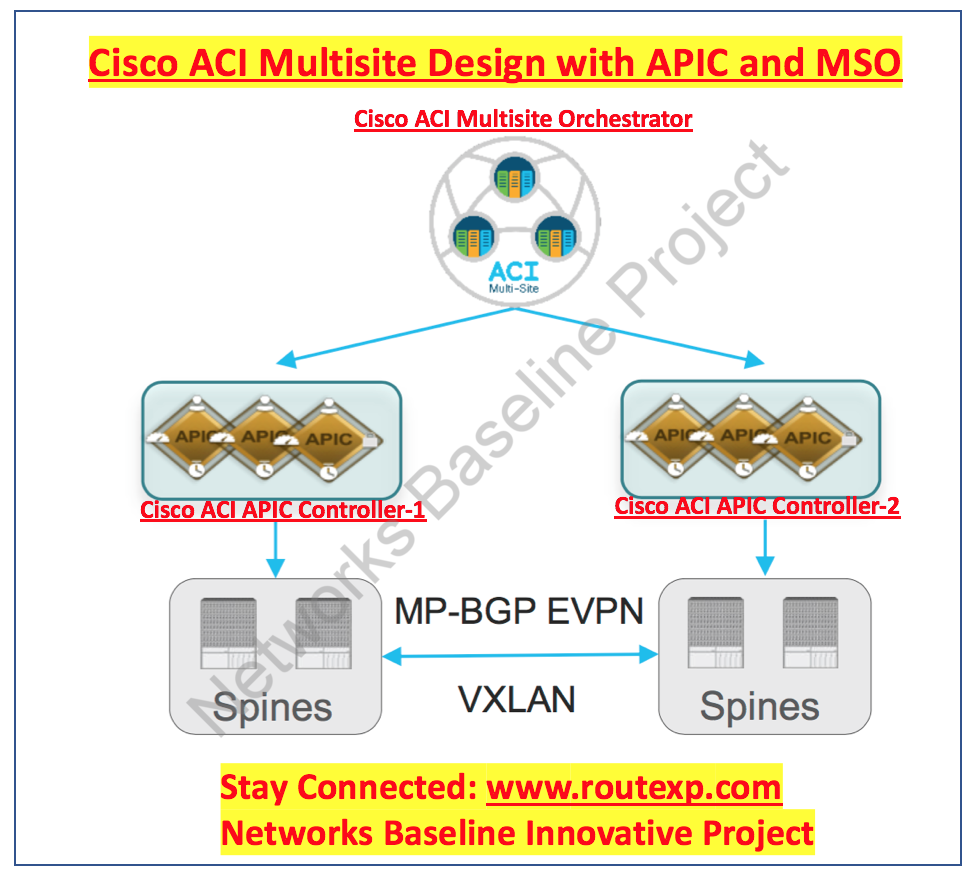Cisco ACI Multisite : Cisco APIC Controller Vs ACI Multisite