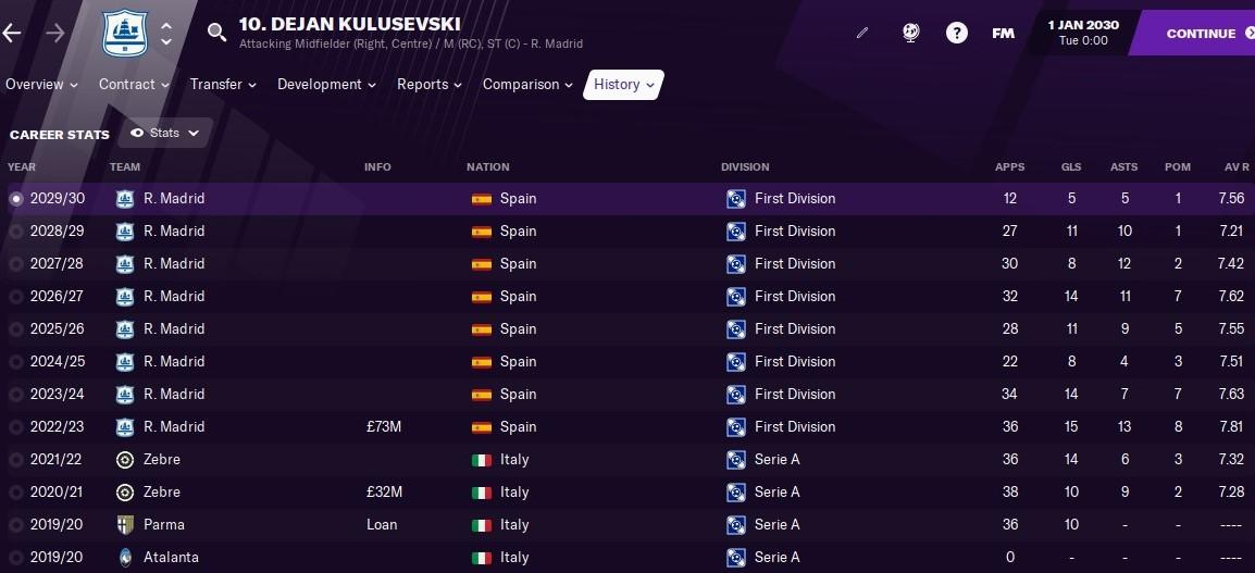 Dejan Kulusevski: Career History until 2030