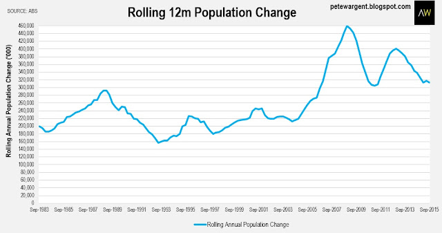 Rolling 12m population change