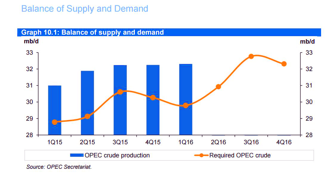 has opec been a successful cartel How successful is it a cartel is a group of firms that behave and act as a single firm, with all decisions made jointly in a way that will maximize so far, it has been fairly successful as opec has greatly raised the prices of oil products for consumers and in turn, the profits increased significantly b.