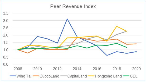 Wing Tai Peer Revenue Index