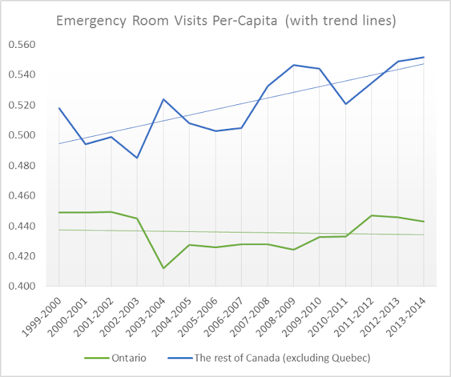 Emergency department visits 199-2014, Ontario and Canada