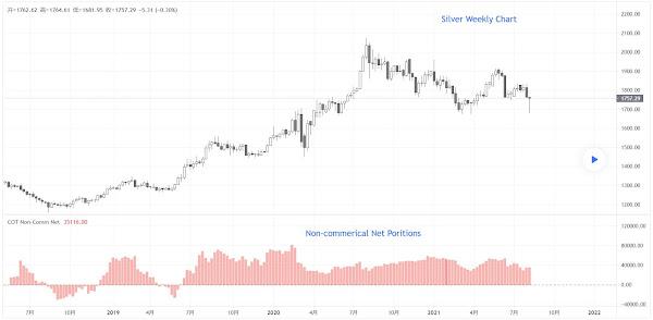 每週 CFTC 報告 - 白銀