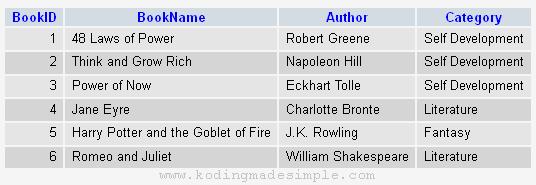 Codeigniter Distinct Query: Select Distinct Column | Guide
