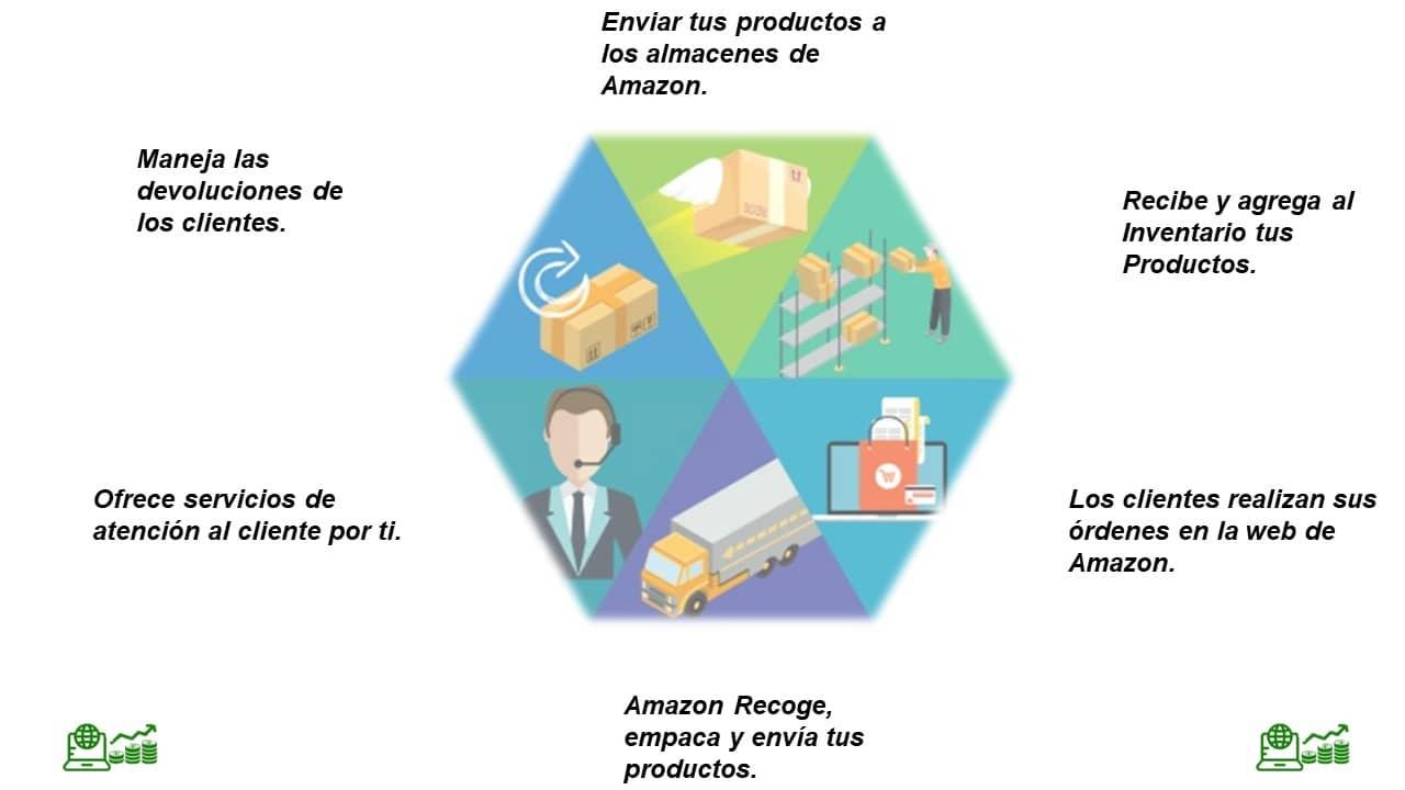 como funciona Amazon FBA