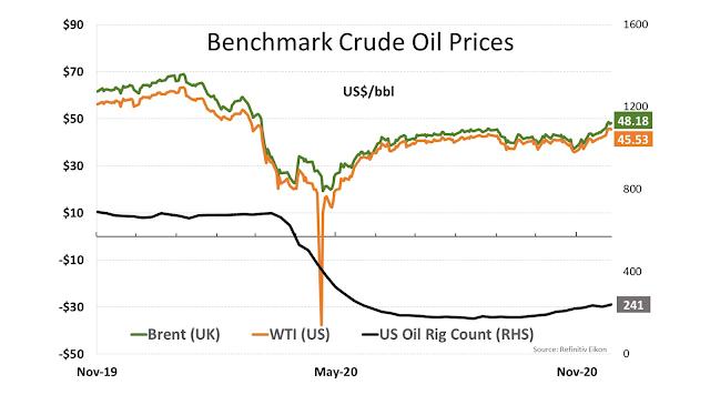 Benchmark Oil Prices